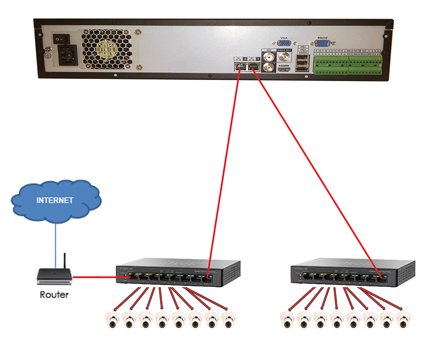 nvr ip switch wiring question networking security support forum