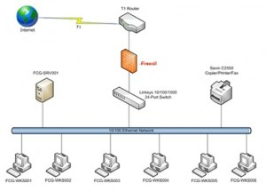 Office Network