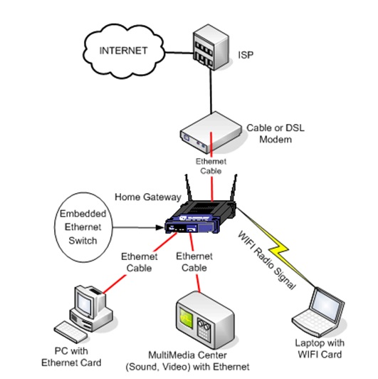 Fios Home Network Design