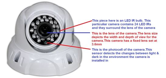 Security Camera King's Technical Experts Answers Frequently Asked Questions About Security Camera Set Up