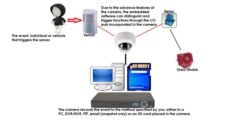 How To Configure IP Camera's Digital Input/Output
