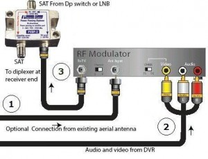 RF Modulator to Diplexer