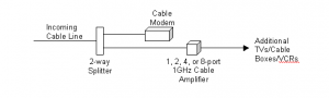 Connection to RF Modulator