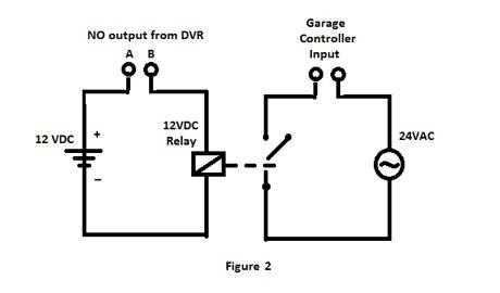 DVR Alarm Outputs