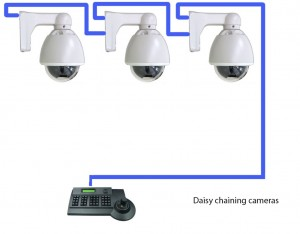 Sensational Pan Tilt Zoom Ptz Cameras Explained Wiring Database Obenzyuccorg