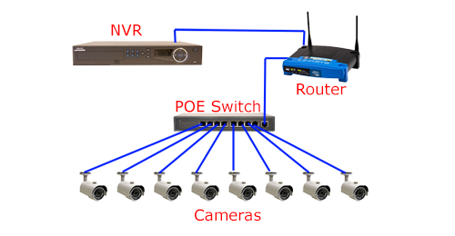 cctv installation and wiring options rh securitycameraking com