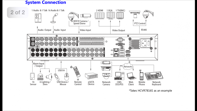 DVR Tribrid System Connection