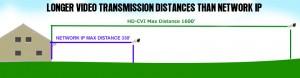 HDCVI-Distance_ip