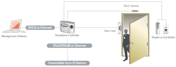Access control archives cctv videos and security camera for Door access controller