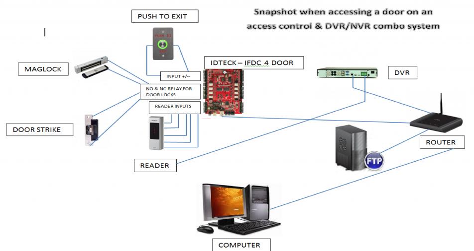 Access Control Snapshot