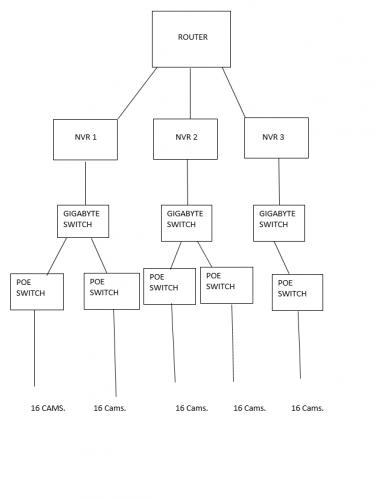 I502 IP Setup