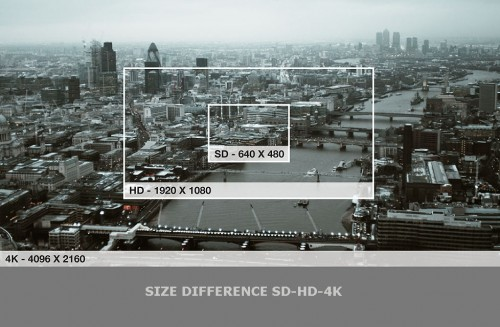 4K and Security Surveillance Design