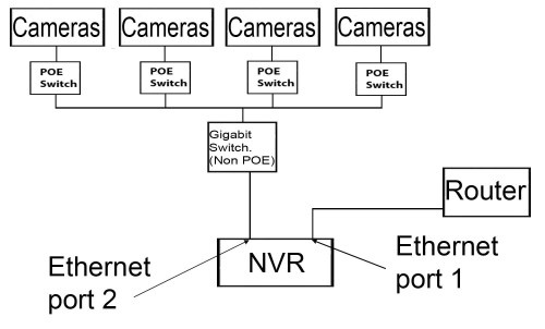 IP camera layout 2